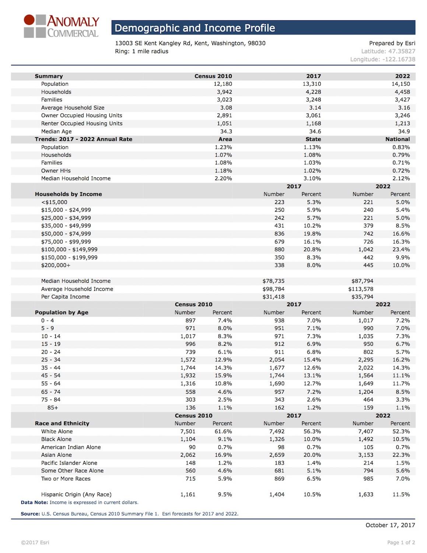 Demographic & Income Profile - Kent.jpg