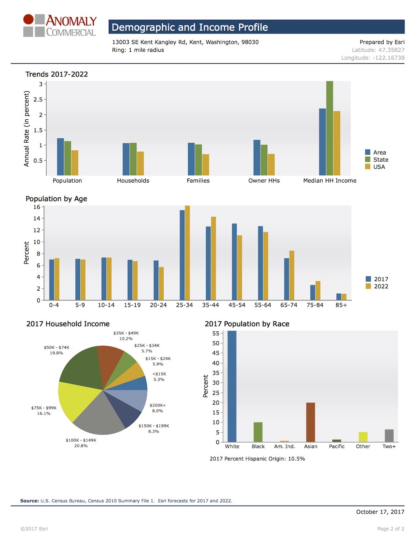 Demographic & Income Profile 2- Kent.jpg