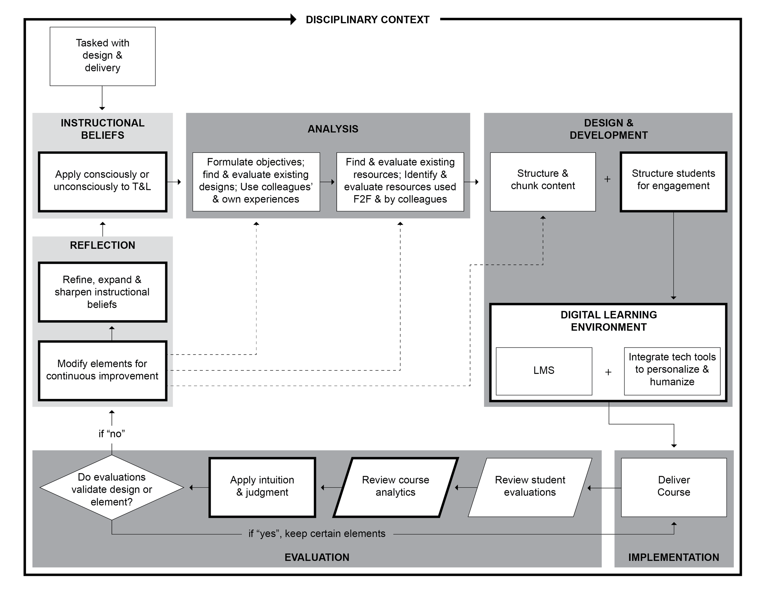 Openo's expanded view of Baldwin, Ching and Friesen's (2018) grounded theory of online course design and development.
