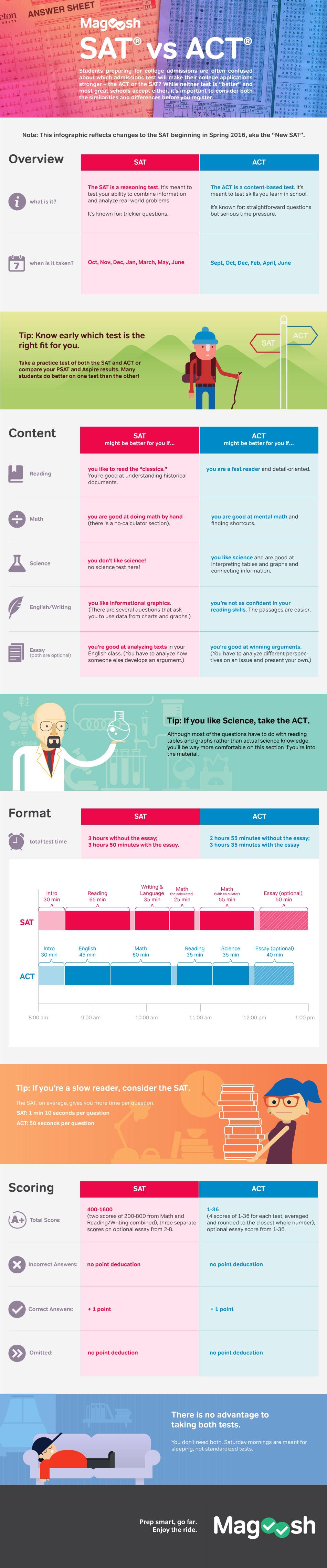 SATvACT-infographic-4g.jpg