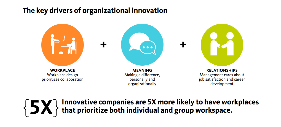 This graphic is taken from Gensler's  U.S. Workplace Survey 2016.
