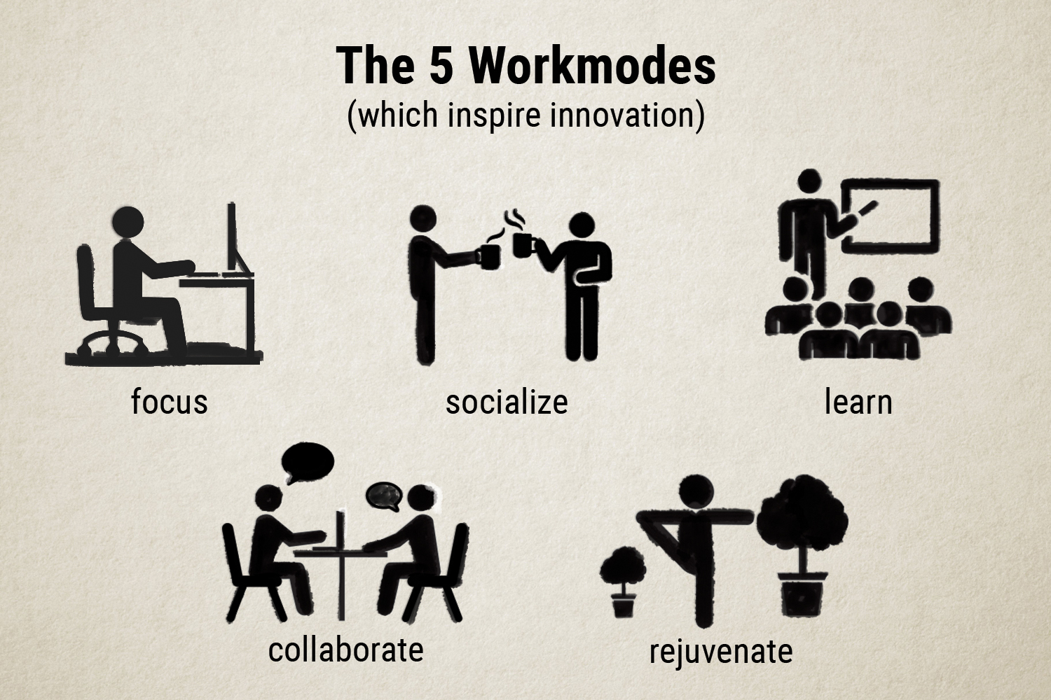 The 5 Workmodes: focus, socialize, learn, collaborate, and rejuvenate.