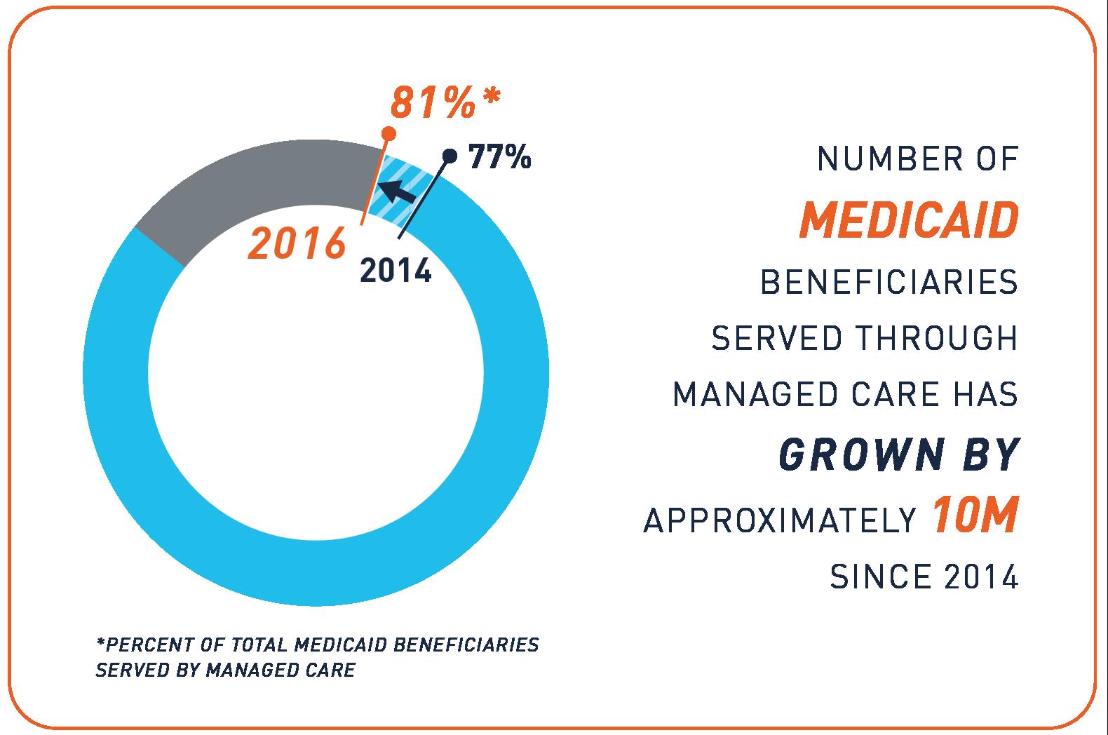 https://www.medicaid.gov/medicaid/managed-care/enrollment/index.html    https://www.kff.org/medicaid/state-indicator/total-medicaid-mc-enrollment/?activeTab=graph&currentTimeframe=0&startTimeframe=2&selectedDistributions=total-medicaid-managed-care-enrollment&selectedRows=%7B%22wrapups%22:%7B%22united-states%22:%7B%7D%7D%7D&sortModel=%7B%22colId%22:%22Location%22,%22sort%22:%22asc%22%7D