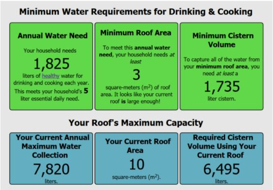 Example results page: green indicates that you more than sufficient roof space to collect all your household's essential water.