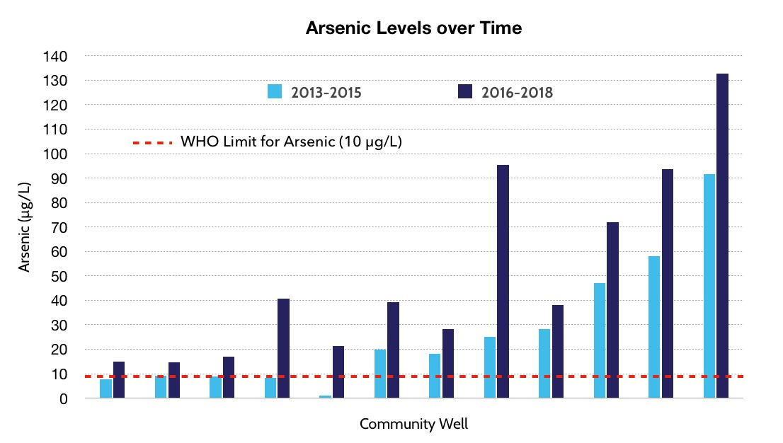 Arsenic levels have dramatically increased in San Diego de la Unión in recent years.