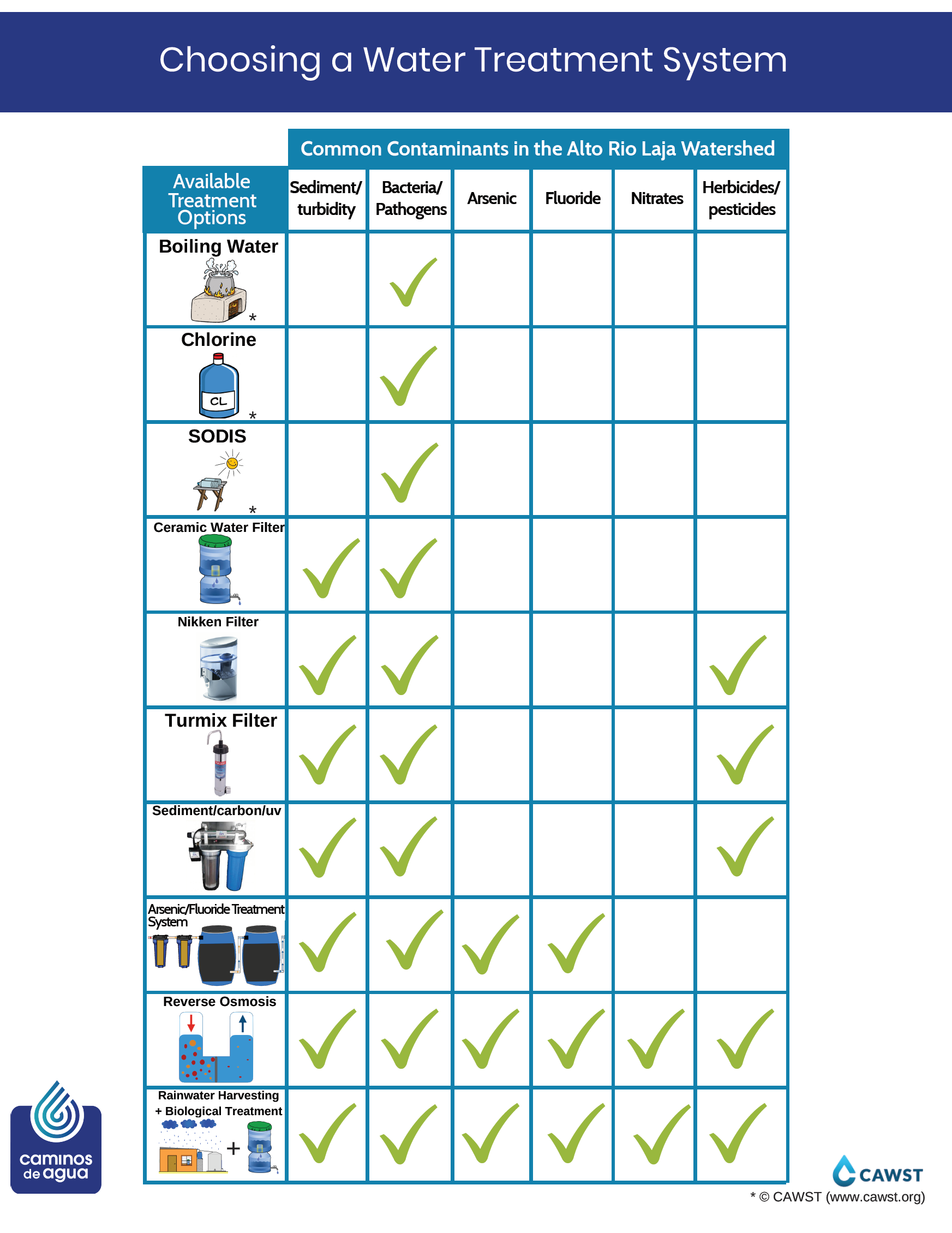 Water Treatment Options_ENG_v2.png