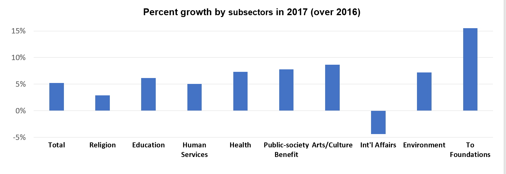 % Growth By Subsectors.png