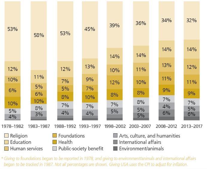Historical Recipient Trends.jpg