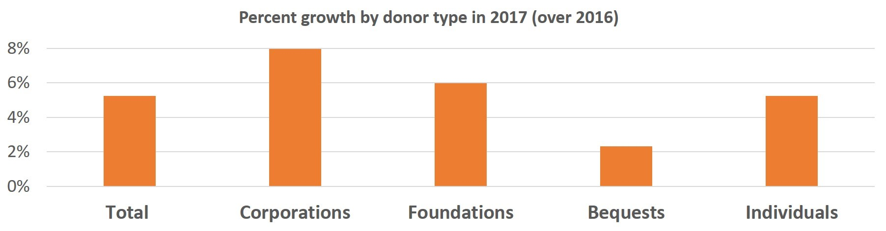 Percent Growth by Donor Type.jpg