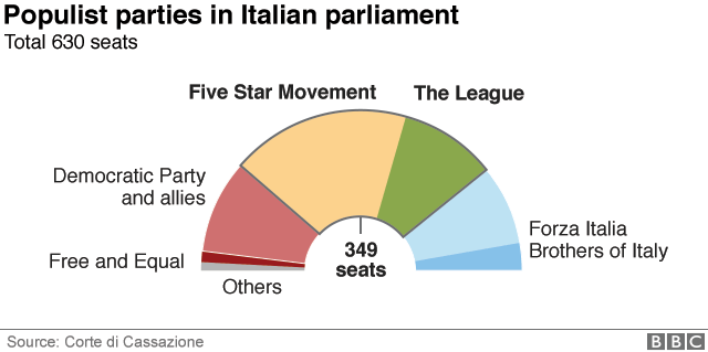 _101661836_italian-government-breakdown_640v2-nc.png