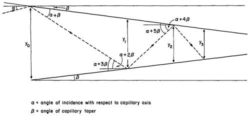 Tapered x-ray capillary optic