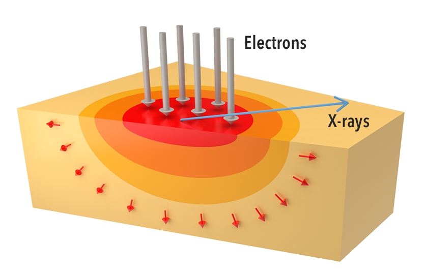 Heat distribution in a Conventional X-ray Target: Melting of the solid metal target limits power loading and source brightness