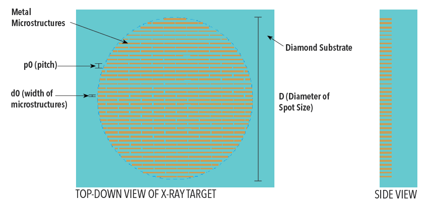 Target design - customization available for both 1D and 2D Talbot-Lau interferometry