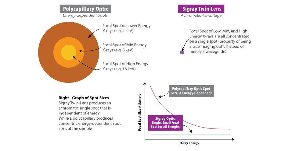 Because it is a true imaging optic that performs point-to-point imaging instead of a waveguide that relies on multiple bounces to guide x-rays from one area to another, the spot size of Sigray's Twin-Lens x-ray optic is a single spot that is energy-independent.
