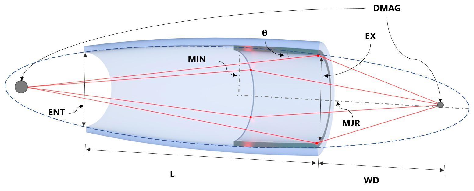 Optics_parameters.jpg