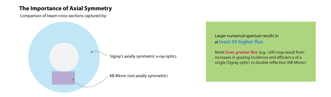 Axial_symmetry_advantages.jpg