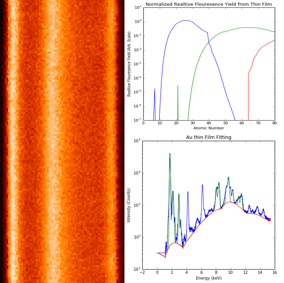 Dopants in FinFETS & Dielectrics - The sensitivity of the AttoMap microXRF enables quantitative analysis of trace levels of dopants in FinFETS and has demonstrated down to 2 nm thickness of high-k dielectric films at 1% repeatability.Acquisition is non-destructive and can be performed within seconds.Ultimate sensitivity for dopants such as Ni, La, Hf, etc.