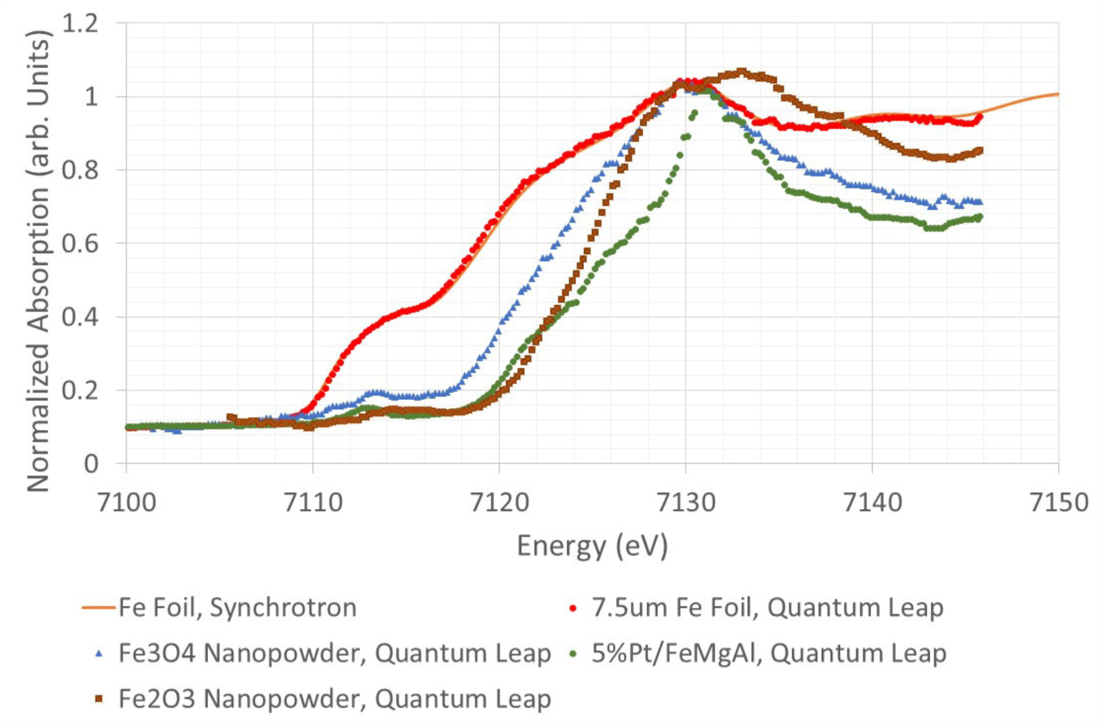 Sub-eV In Your Lab - Measurement precision in XANES and EXAFS is characterized by the energy resolution of the XAS instrument. QuantumLeap results been verified against synchrotron data, showing a high degree of positive correlation to 0.5 eV. Available with both Johansson and von Hamos geometrieis, QuantumLeap provides the ultimate in XAS flexibility for your laboratory.