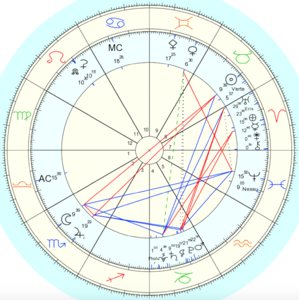 Full moon chart for April 29th, 2018
