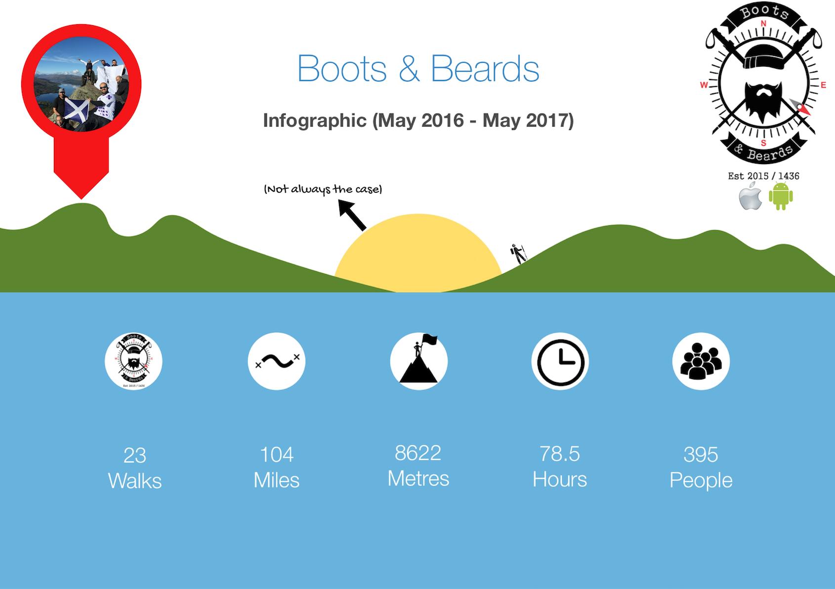 boots and beards hiking hill walking stats pakistani bme cemvo scotland tourist.png