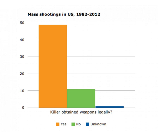 Washington Post Infographic displaying how guns used in violent crimes were obtained by the perpetrators.