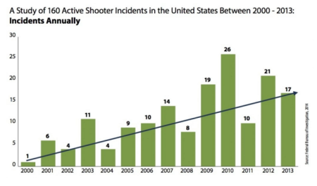Washington Post Graph depicting the rate of increase in violence over more than a decade.