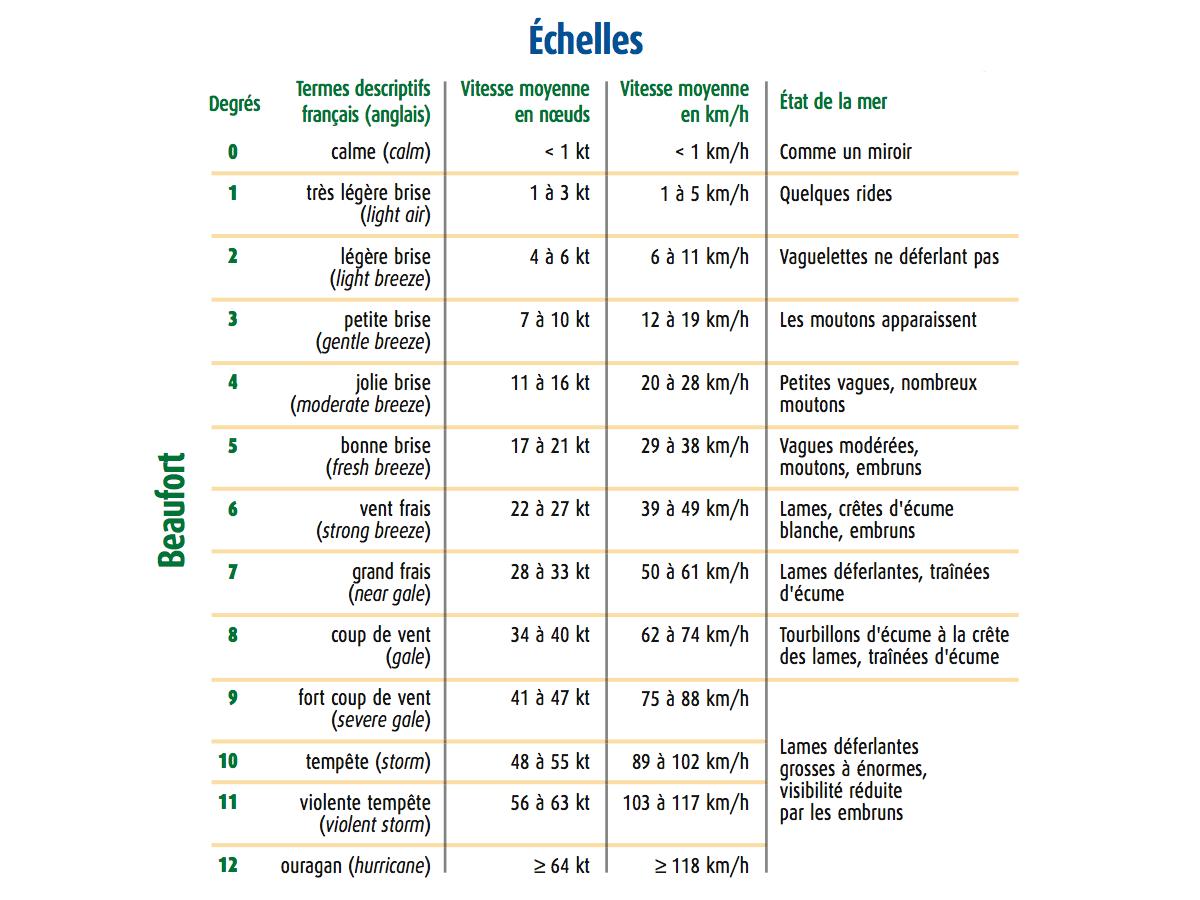 Echelle des beauforts (source: Guide Marine 2016)