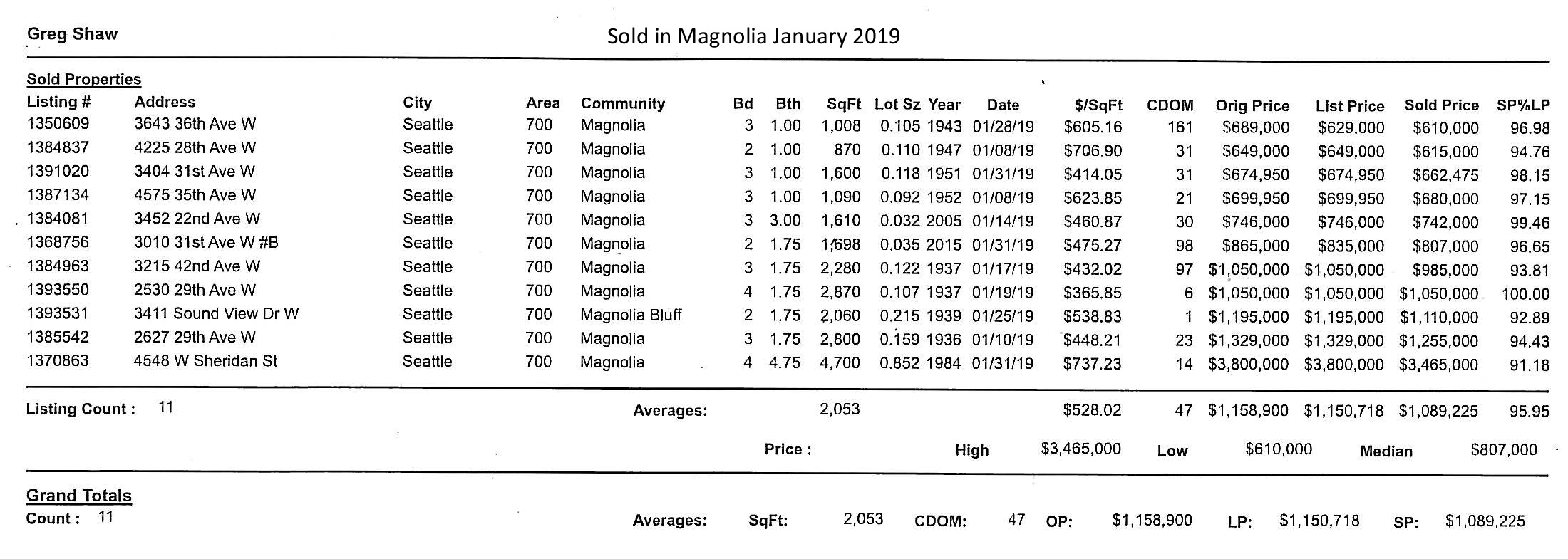 Sold in Magnolia January 2019