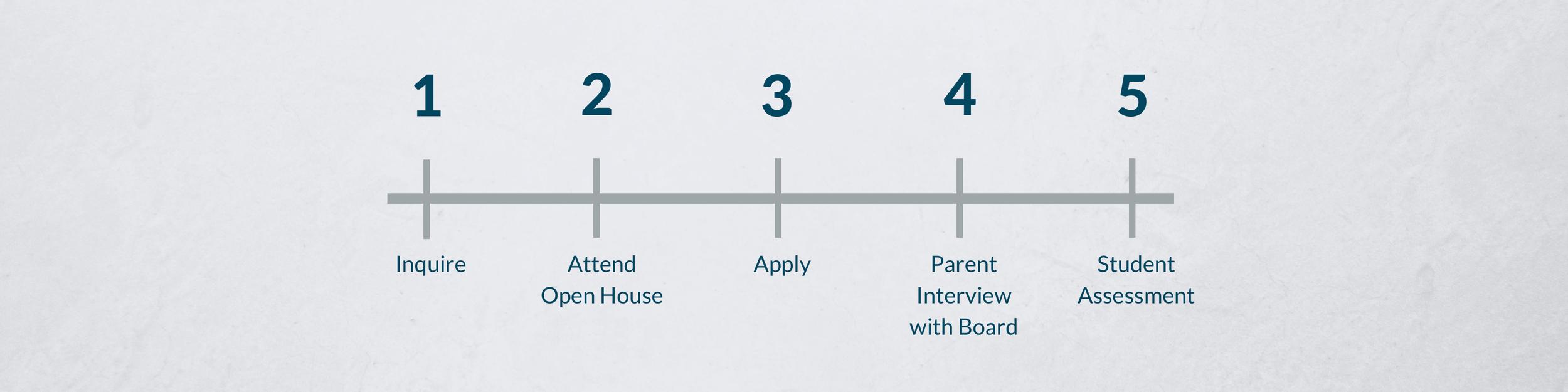 Enrollmentprocess (1).png
