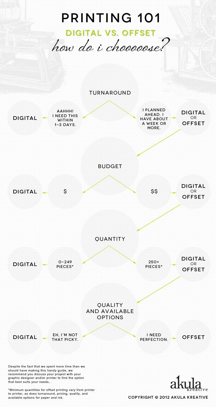 guide-for-choosing-offset-vs-digital-printing