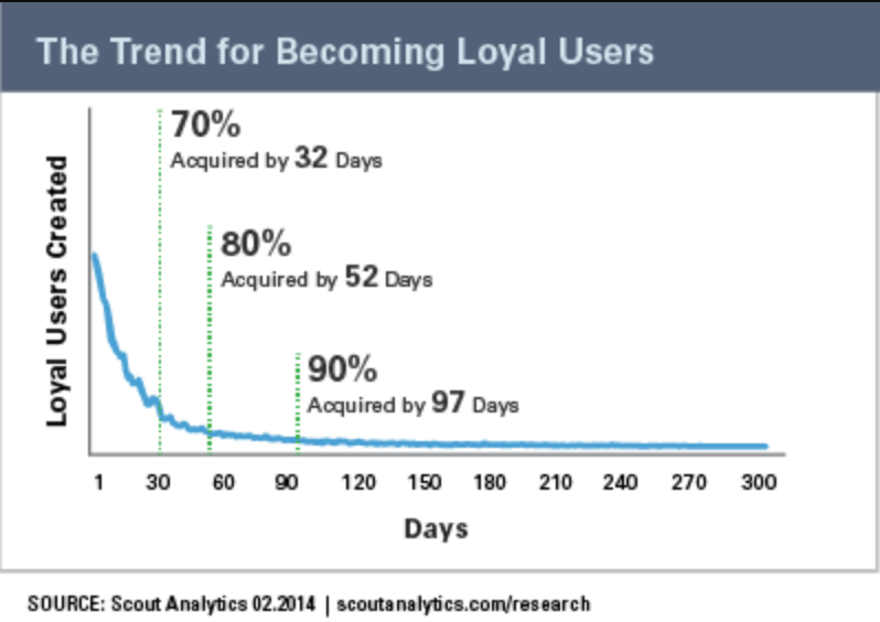 loyal users graphic.png