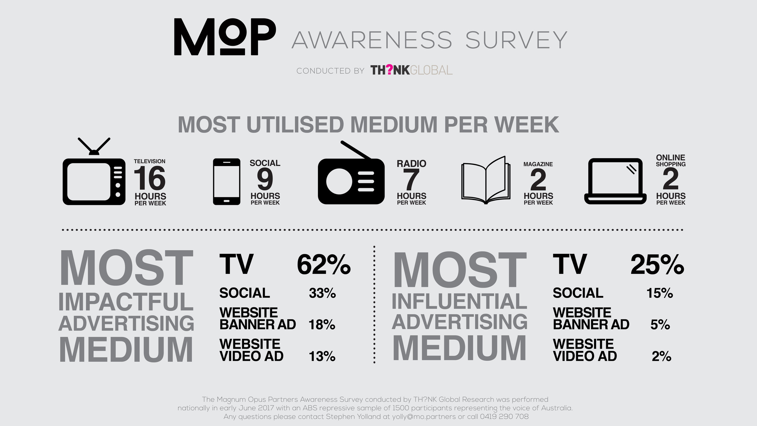MOP Awareness Survey 1920X1080_PRINT.jpg