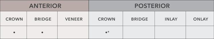 ZEUS ™  ULTRA: CAD-CAM & Special Customization · >1000 MPa