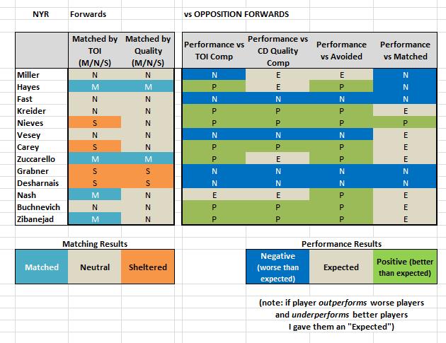 NYR Forwards - Summary v Forwards.png