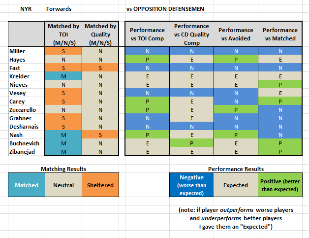 NYR Forwards - Summary v Defensemen.png