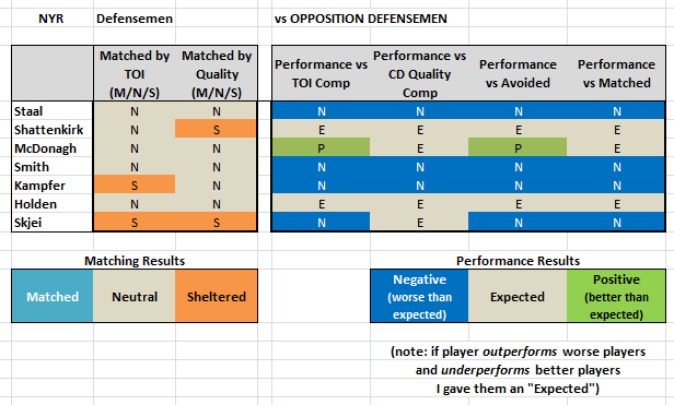 NYR Defensemen - Summary v Defensemen.png