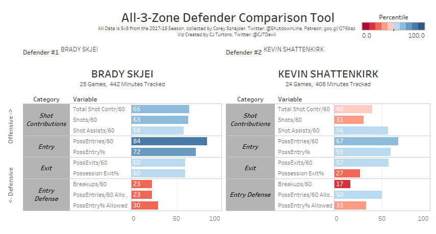 data courtesy of @ShutdownLine, image courtesy of @CJTDevil