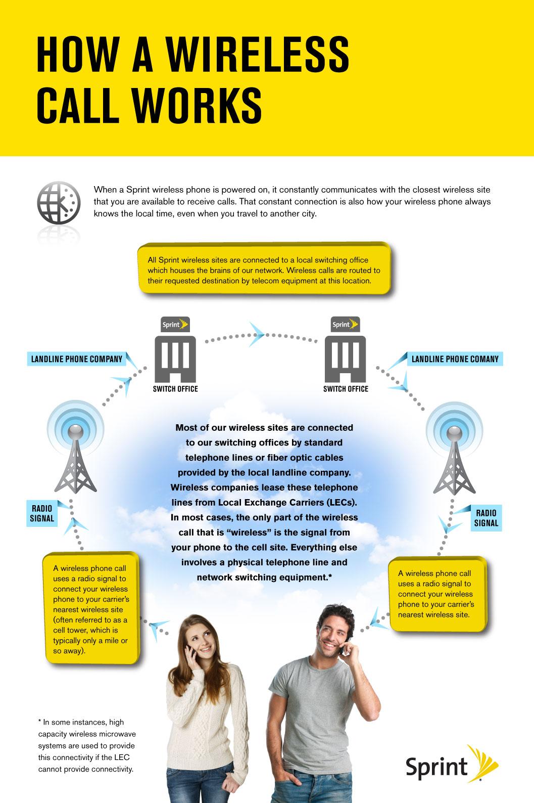 how-wireless-call-works-v4.jpg