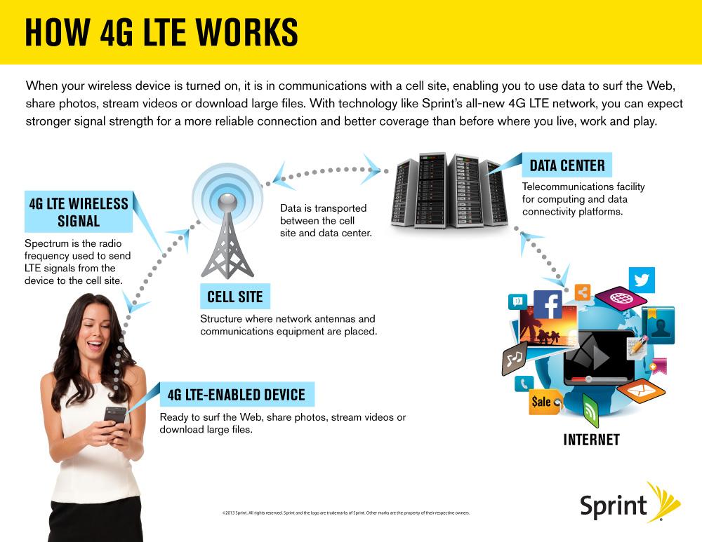 4GLTE-Network-IG-v6.jpg