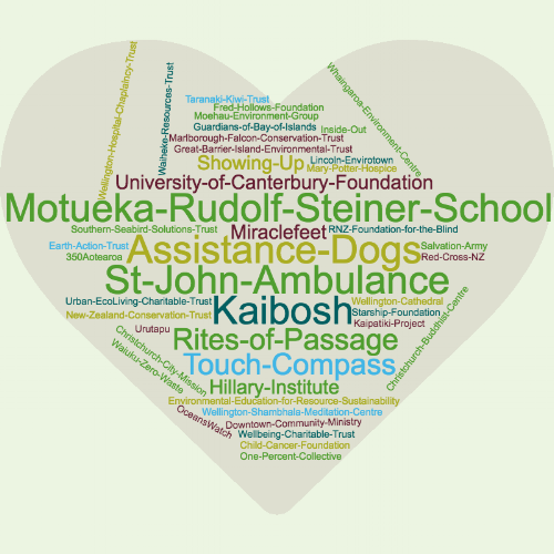 Donation word cloud.png