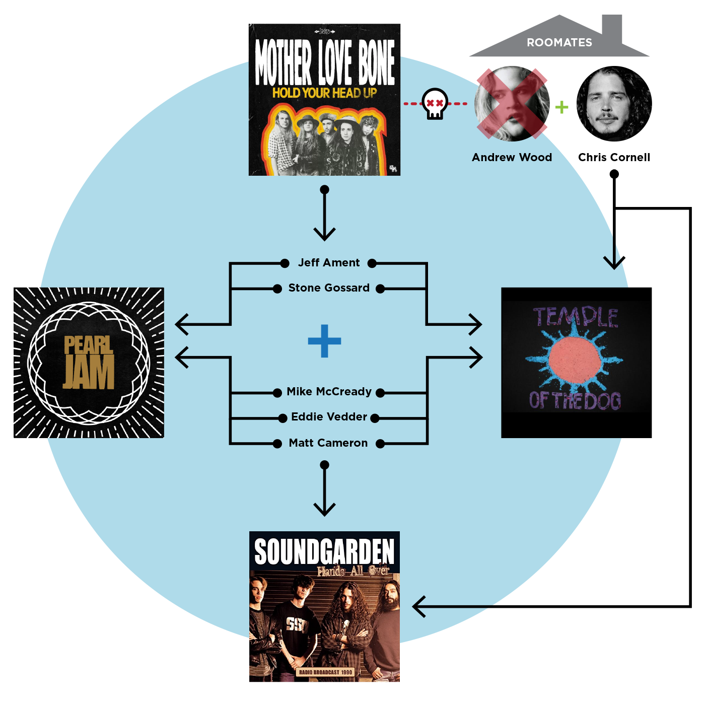 Org Chart of Temple of the Dog