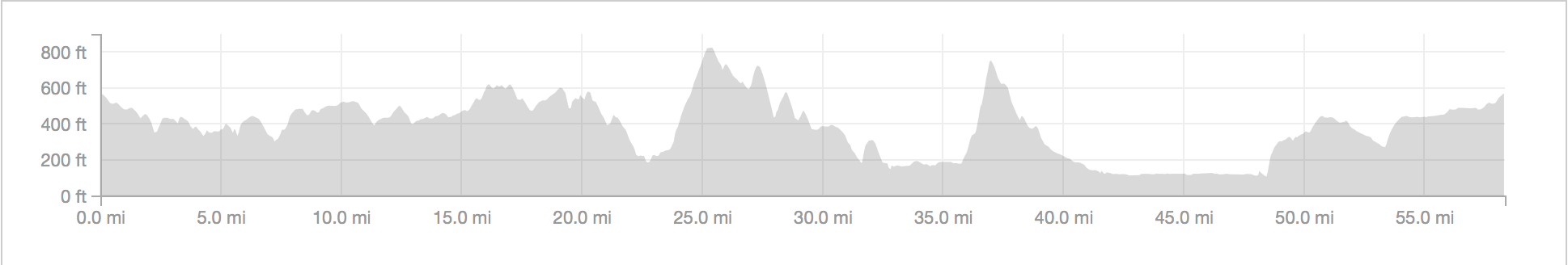 The route profile for climbing 4,000 feet.