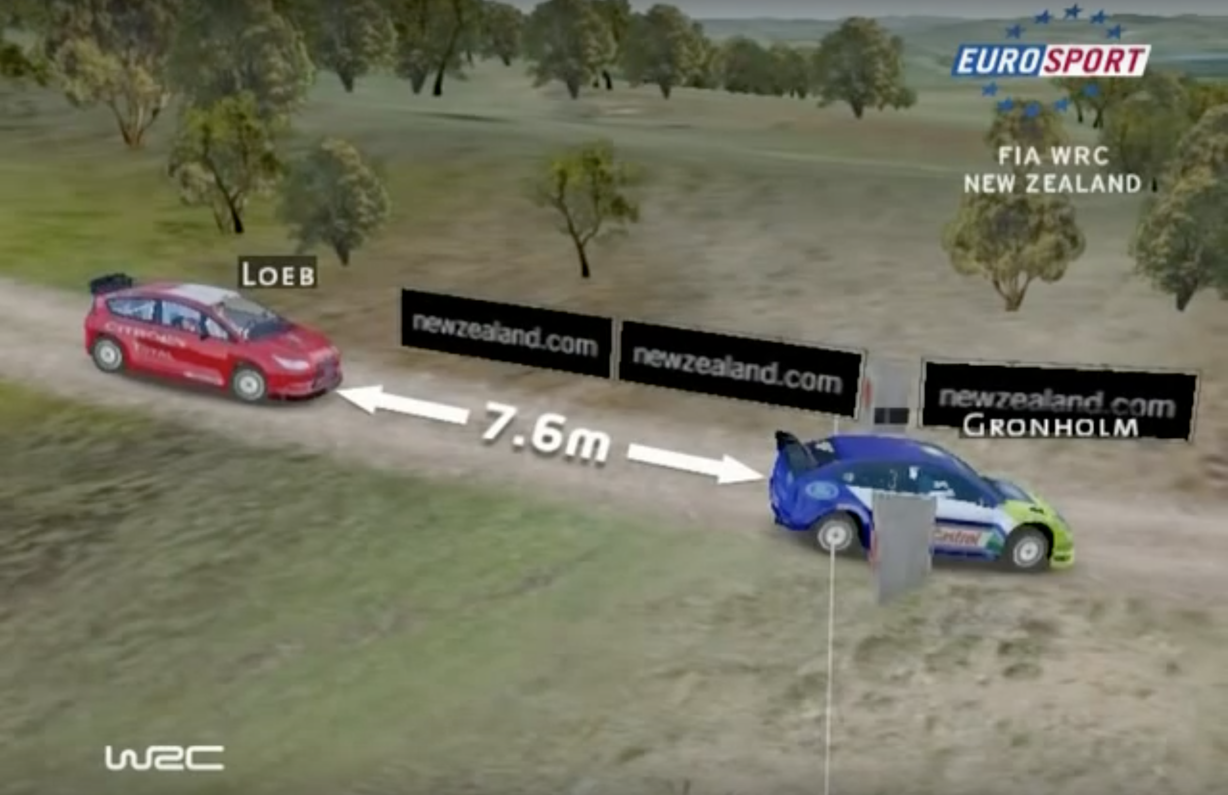Eurosport's Virtual Spectator demonstrated what the rally race would have looked like if the cars had started beside each other.