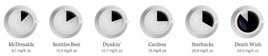 Clearly Death Wish Coffee dominates the caffeine chart at nearly triple Starbucks' caffeine.