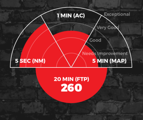 An example of the 4DP results chart for a cyclist who has completed the test from thesufferfest.com.