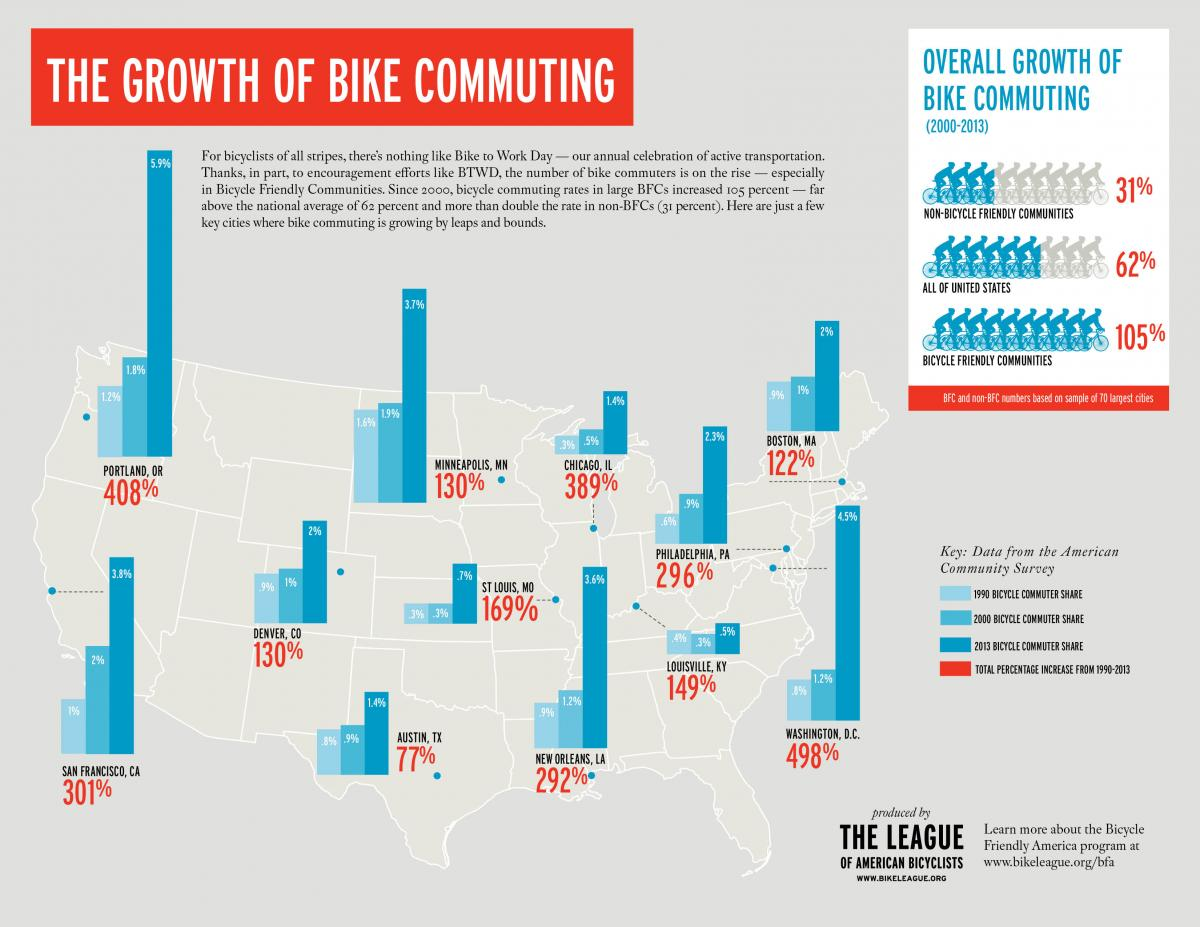 Graphic from League of American Bicyclists.
