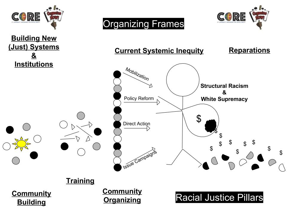 Explore the CTCORE-Organize Now! Racial Justice Platform hereDownload the Platform here -
