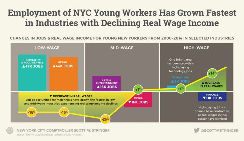 millennial_4-real-wage_800_463_80.jpg
