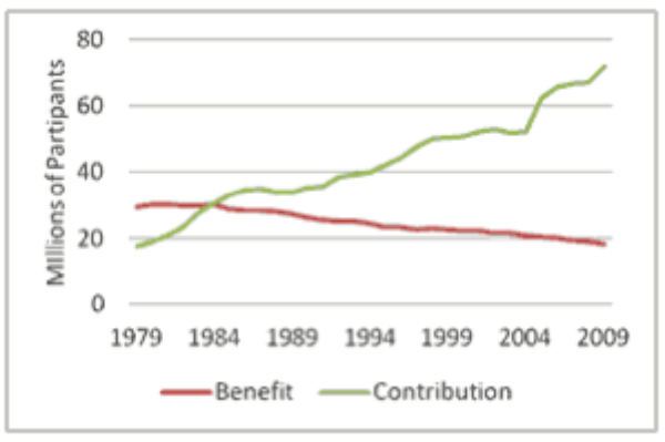 Department of Labor Statistics - defined contribution vs defined benefit participation 1979- 2009