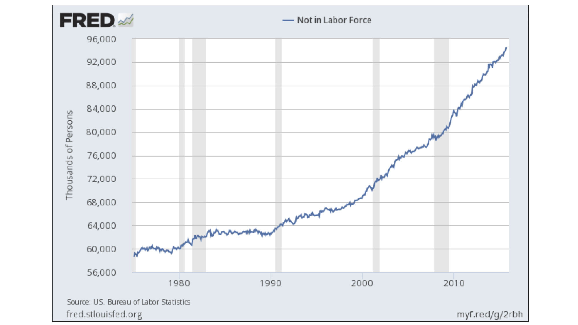 The group of people not working is growing more than twice as fast as the actual working labor force. This fastest (non-working) growing portion of the population is partially a byproduct of demographics and a choice of some to drop out of the labor pool – see declining participation rate, below. One aspect that will put significant strain on this equation is the outlook for people to continue to live longer and need their government benefits, such as   medi-care  and social security, for a much longer time period.